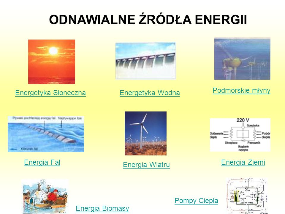 ODNAWIALNE ŹRÓDŁA ENERGII Energetyka Słoneczna Energetyka Wodna Podmorskie młyny Energia Fal Energia Wiatru Energia Ziemi Pompy Ciepła Energia Biomasy