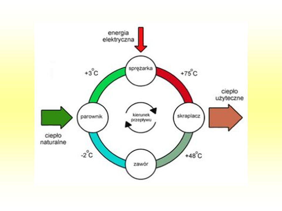Zasada pracy wygląda następująco: w wewnętrznym obwodzie pompy ciepła znajduje się czynnik chłodniczy, którym jest specjalna ciecz wrząca w temperaturach poniżej -10°C.