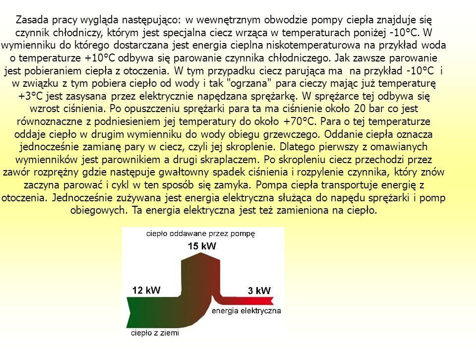 Zasada pracy wygląda następująco: w wewnętrznym obwodzie pompy ciepła znajduje się czynnik chłodniczy, którym jest specjalna ciecz wrząca w temperatur