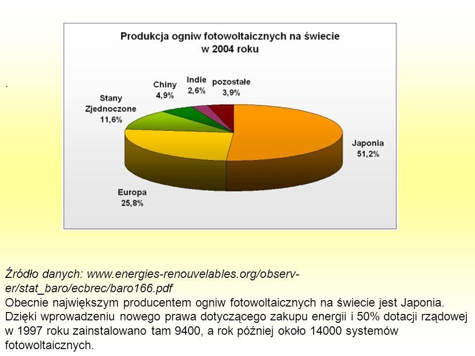 . Źródło danych: www.energies-renouvelables.org/observ- er/stat_baro/ecbrec/baro166.pdf Obecnie największym producentem ogniw fotowoltaicznych na świe