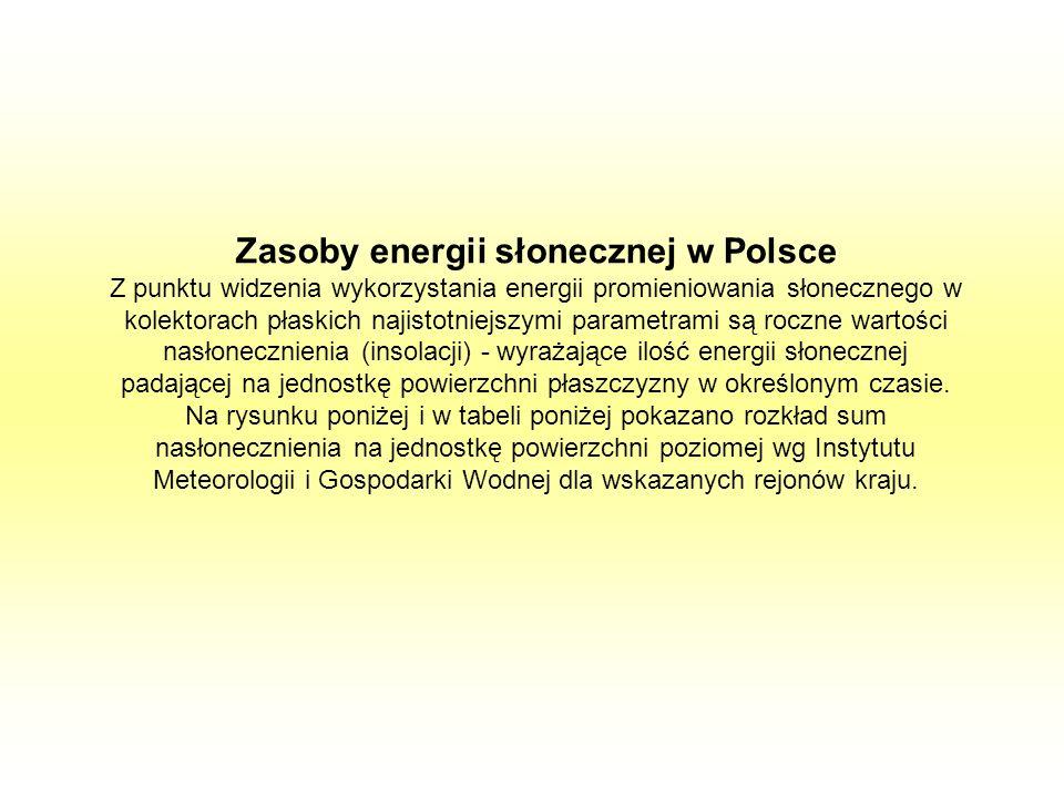 Zasoby energii słonecznej w Polsce Z punktu widzenia wykorzystania energii promieniowania słonecznego w kolektorach płaskich najistotniejszymi paramet