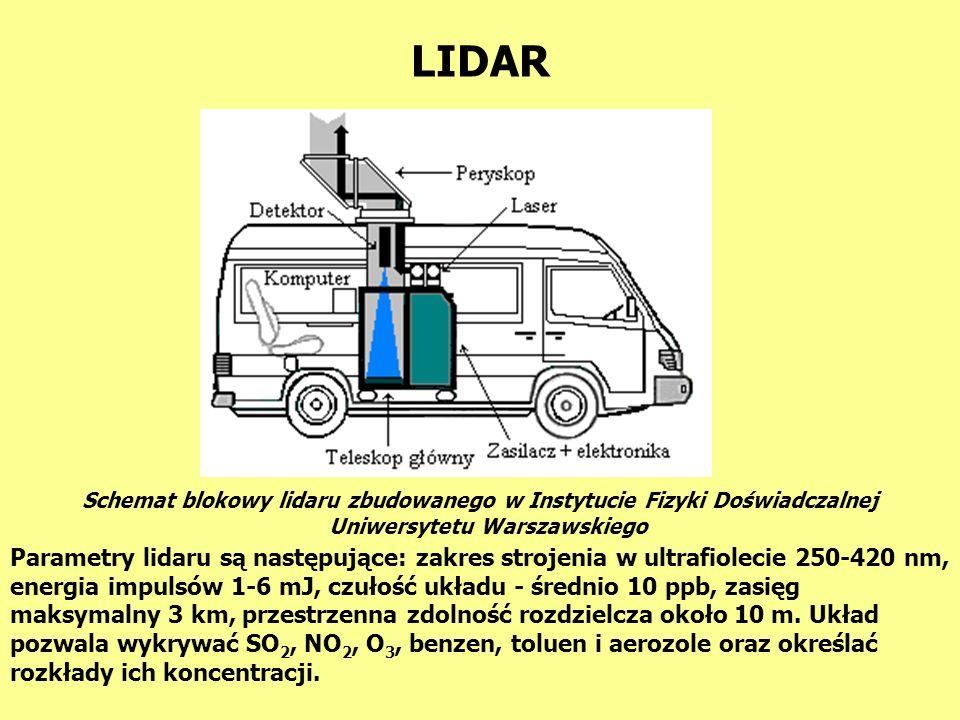 W lidarach stosowane są lasery impulsowe wytwarzające impulsy światła o czasie trwania około dziesięciu nanosekund ( nano = 10 -- 9 ).