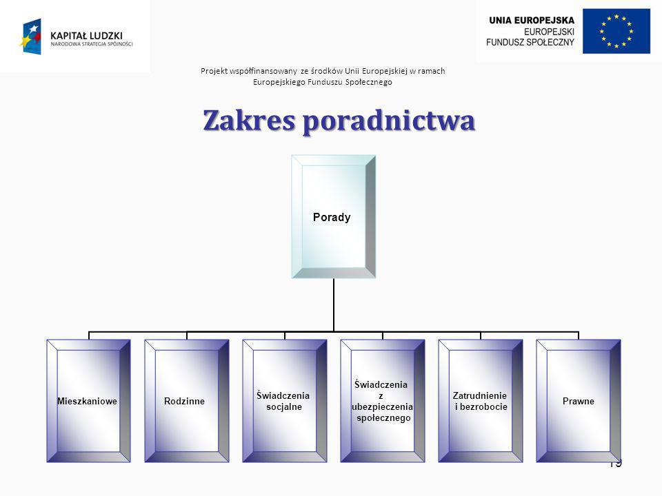 Projekt współfinansowany ze środków Unii Europejskiej w ramach Europejskiego Funduszu Społecznego 19 Zakres poradnictwa Porady MieszkanioweRodzinne Świadczenia socjalne Świadczenia z ubezpieczenia społecznego Zatrudnienie i bezrobocie Prawne