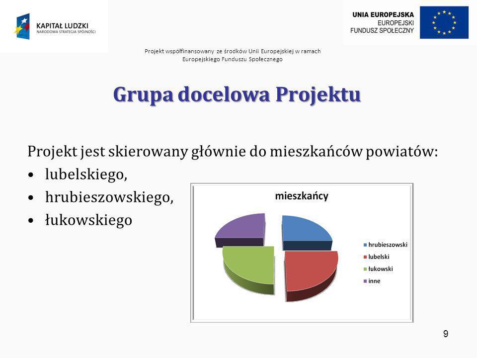 Projekt współfinansowany ze środków Unii Europejskiej w ramach Europejskiego Funduszu Społecznego 10 Zasady poradnictwa obywatelskiego Poufność Bezstronność Niezależność Samodzielność Otwartość na wszystkich Aktualność i rzetelność informacji