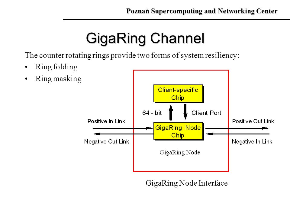 GigaRing Channel The counter rotating rings provide two forms of system resiliency: Ring folding Ring masking GigaRing Node Interface Poznań Supercomp