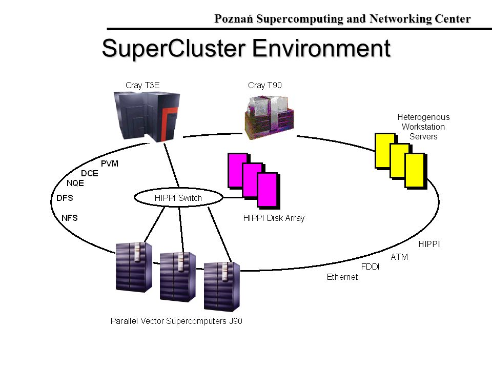 SuperCluster Environment Poznań Supercomputing and Networking Center Heterogenous Workstation Servers HIPPI