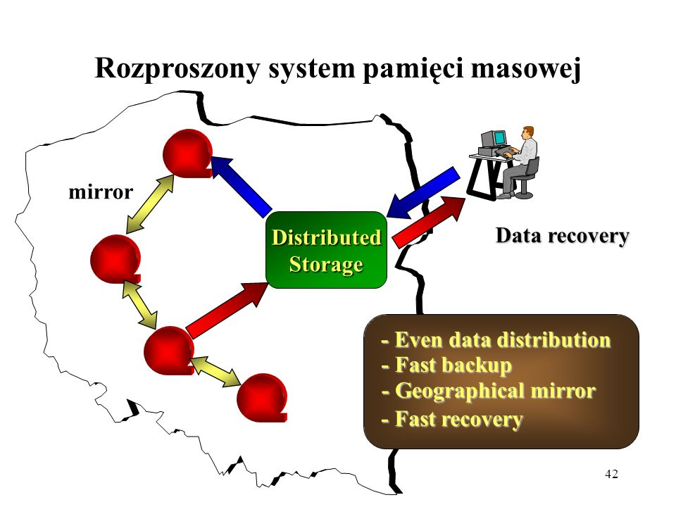42 Rozproszony system pamięci masowej Distributed Storage Data backup Data recovery - Even data distribution - Geographical mirror - Fast backup - Fas