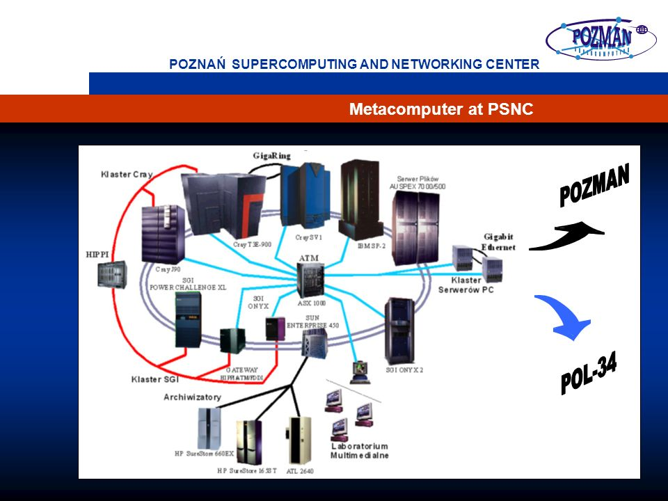 46 POZNAŃ SUPERCOMPUTING AND NETWORKING CENTER Metacomputer at PSNC
