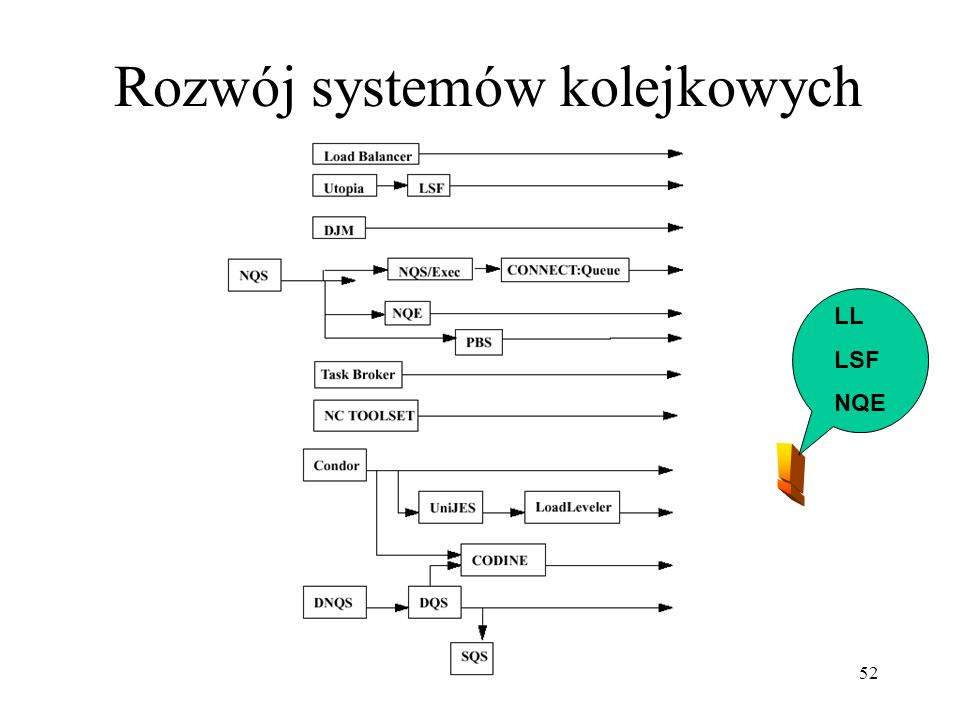 52 Rozwój systemów kolejkowych LL LSF NQE