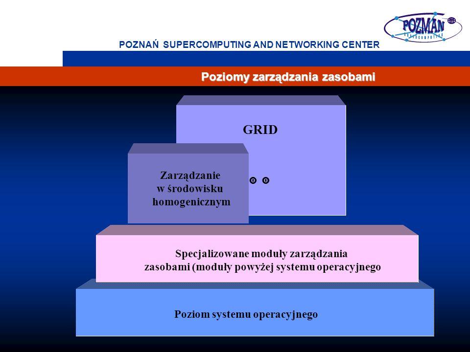 7 POZNAŃ SUPERCOMPUTING AND NETWORKING CENTER Poziomy zarządzania zasobami GRID Poziom systemu operacyjnego Specjalizowane moduły zarządzania zasobami (moduły powyżej systemu operacyjnego Zarządzanie w środowisku homogenicznym