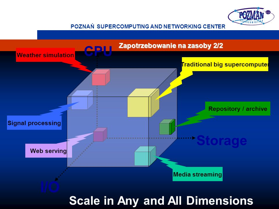 9 POZNAŃ SUPERCOMPUTING AND NETWORKING CENTER Zapotrzebowanie na zasoby 2/2 I/O Web serving Weather simulation CPU Storage Repository / archive Signal