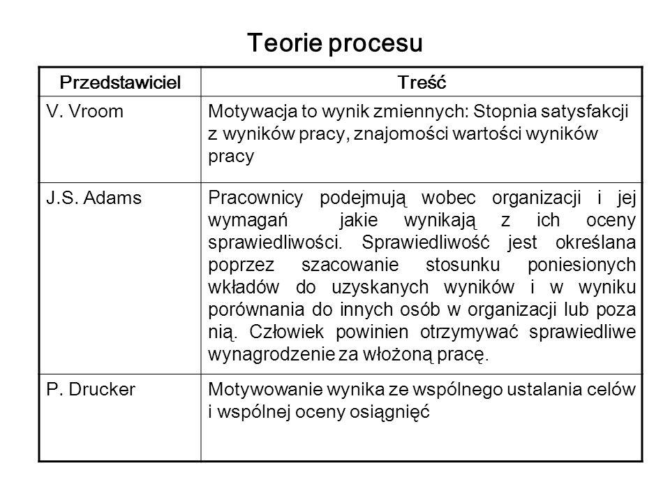 Teorie procesu PrzedstawicielTreść V. VroomMotywacja to wynik zmiennych: Stopnia satysfakcji z wyników pracy, znajomości wartości wyników pracy J.S. A