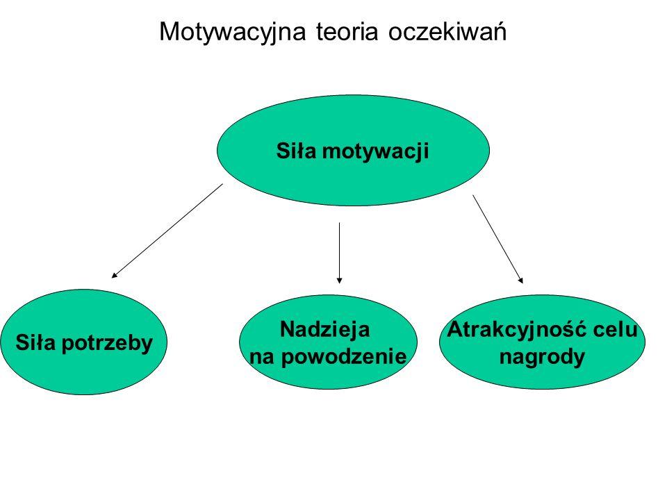 Motywacyjna teoria oczekiwań Siła motywacji Siła potrzeby Nadzieja na powodzenie Atrakcyjność celu nagrody