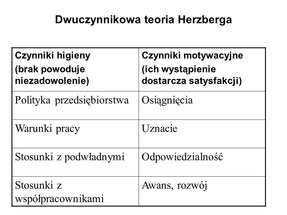 Dwuczynnikowa teoria Herzberga Czynniki higieny (brak powoduje niezadowolenie) Czynniki motywacyjne (ich wystąpienie dostarcza satysfakcji) Polityka p