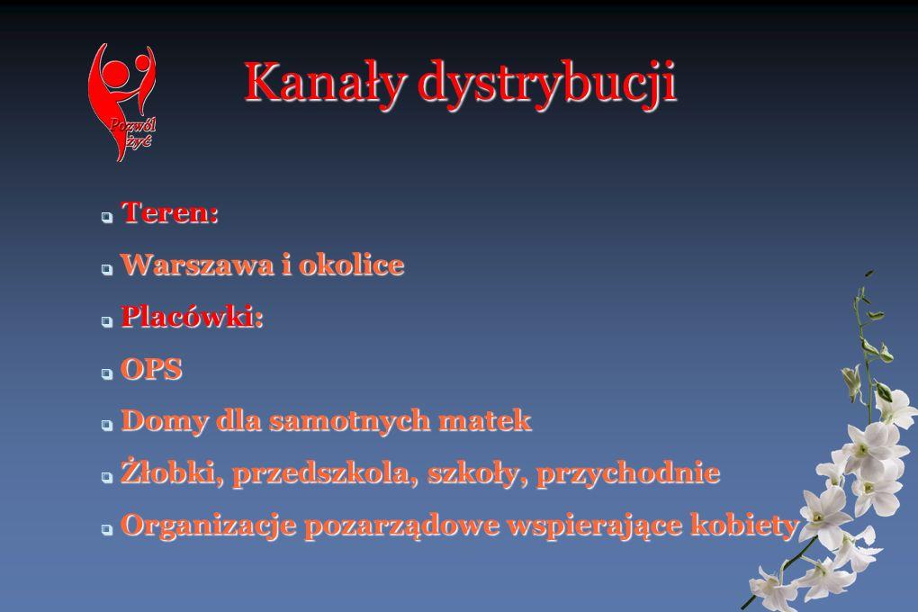 Kanały dystrybucji Teren: Teren: Warszawa i okolice Warszawa i okolice Placówki: Placówki: OPS OPS Domy dla samotnych matek Domy dla samotnych matek Ż