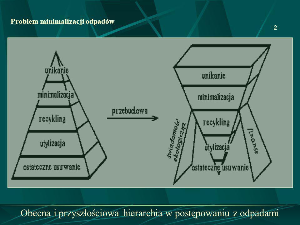 2 Obecna i przyszłościowa hierarchia w postępowaniu z odpadami Problem minimalizacji odpadów