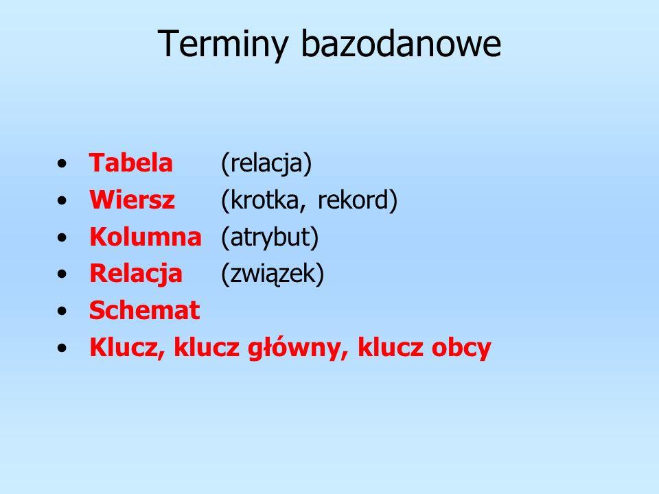 Terminy bazodanowe Tabela(relacja) Wiersz(krotka, rekord) Kolumna(atrybut) Relacja(związek) Schemat Klucz, klucz główny, klucz obcy