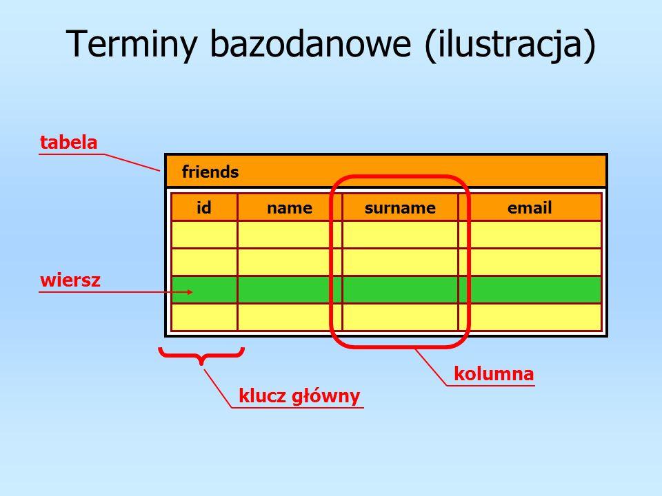 Schemat bazy danych idnamesurname 1JedenTaki person 5MójPrzyjaciel 6DalekiKrewny idperson_idemail 11p1@xyz.com address 25p2@post.pl 36p3@noname.org 45p2@box43.pl idint not null person namevarchar(30) surnamevarchar(40) PKidint not null address person_idint not null emailvarchar(40) PK FK PK FK PK – klucz główny (primary key) FK – klucz obcy (foreign key) 1 relacja schemat bazy danych (opis wszystkich tabel i relacji)