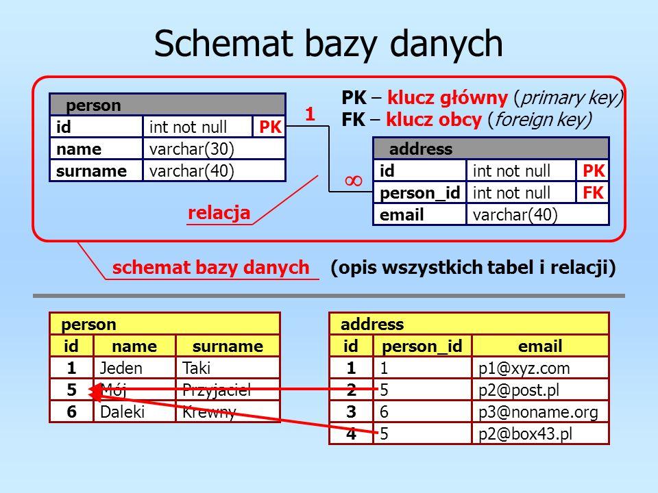 Typy relacji jeden do jednego (1:1, one to one) jeden do wielu (1:M, one to many) wiele do wielu (M:N, many to many) id id2 PK FK idPK 1 1 idPK id2FK idPK 1 id id1 id2 PK FK 1 idPK 1 idPK