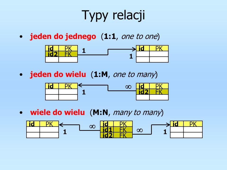 Typy relacji jeden do jednego (1:1, one to one) jeden do wielu (1:M, one to many) wiele do wielu (M:N, many to many) id id2 PK FK idPK 1 1 idPK id2FK