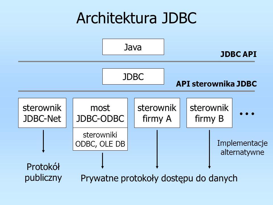 Architektura JDBC Java JDBC sterownik JDBC-Net most JDBC-ODBC sterownik firmy A sterownik firmy B API sterownika JDBC Protokół publiczny Prywatne prot