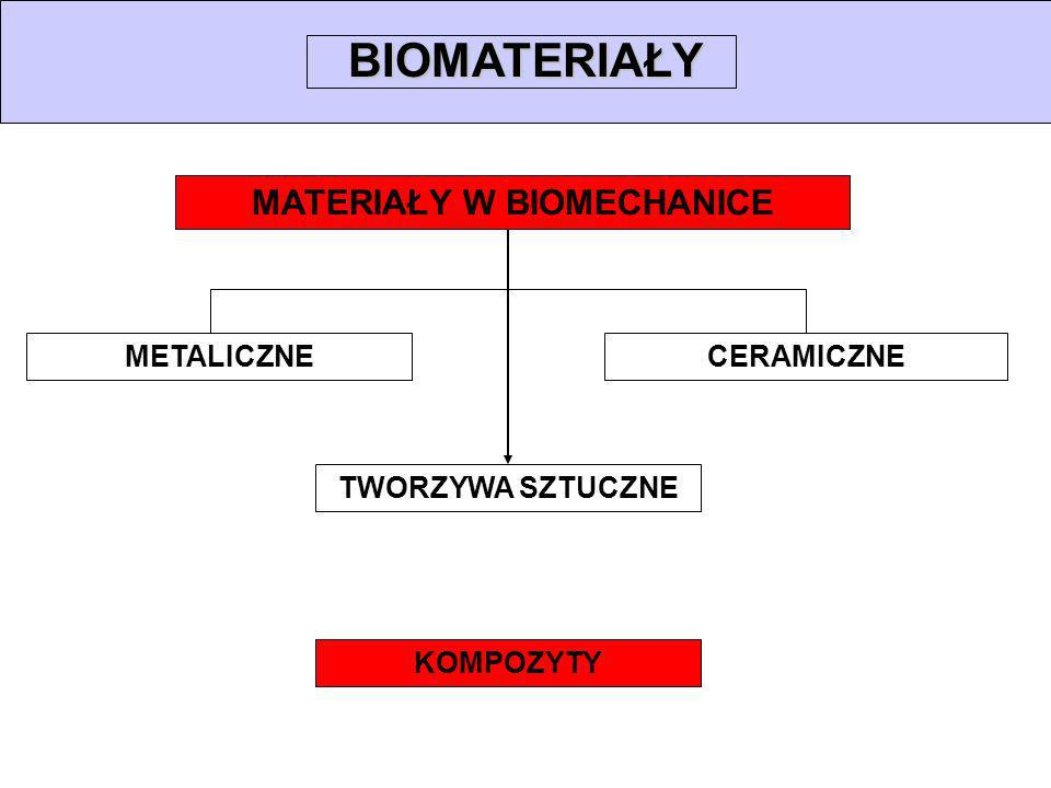 CERAMICZNEMETALICZNE BIOMATERIAŁY MATERIAŁY W BIOMECHANICE TWORZYWA SZTUCZNE KOMPOZYTY