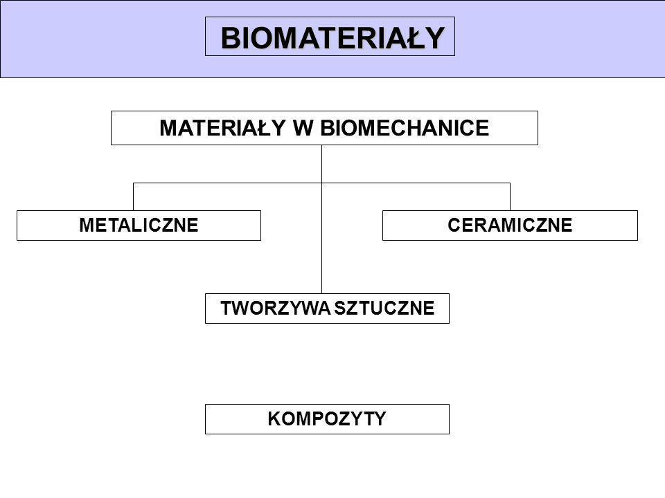 NOWOŚCI ORAZ KIERUNKI BADAŃ poli(akrylonitryl) – polimer kurczliwy poli(akrylonitryl) – polimer kurczliwy (sztuczne mięśnie) (sztuczne mięśnie) poli(glicerolo-sebacynian) – poli(glicerolo-sebacynian) – biorozkładalny polimer z pamięcią kształtu biorozkładalny polimer z pamięcią kształtu (zespalanie kości) (zespalanie kości) badania mikrotrybologiczne nad współpracą badania mikrotrybologiczne nad współpracą między powierzchniami różnych materiałów między powierzchniami różnych materiałów