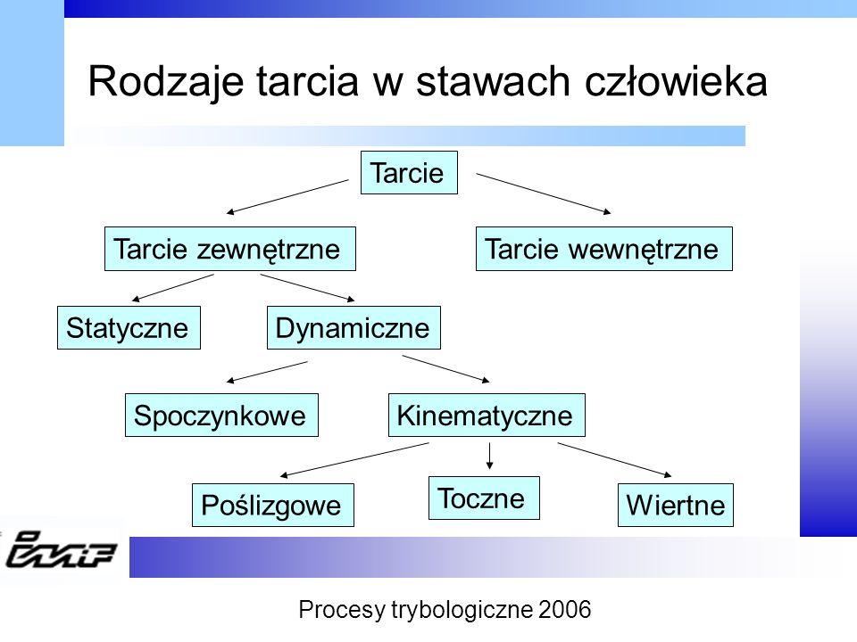 Rodzaje tarcia w stawach człowieka Tarcie Tarcie zewnętrzneTarcie wewnętrzne StatyczneDynamiczne SpoczynkoweKinematyczne Poślizgowe Toczne Wiertne Pro