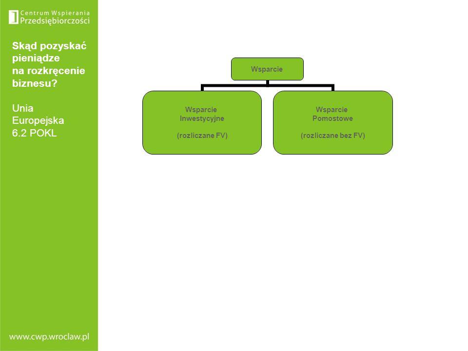 Skąd pozyskać pieniądze na rozkręcenie biznesu? Unia Europejska 6.2 POKL Wsparcie Inwestycyjne (rozliczane FV) Wsparcie Pomostowe (rozliczane bez FV)