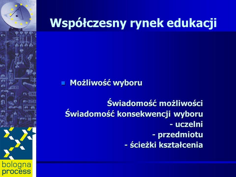 Współczesny rynek edukacji n Możliwość wyboru Świadomość możliwości Świadomość konsekwencji wyboru - uczelni - przedmiotu - ścieżki kształcenia