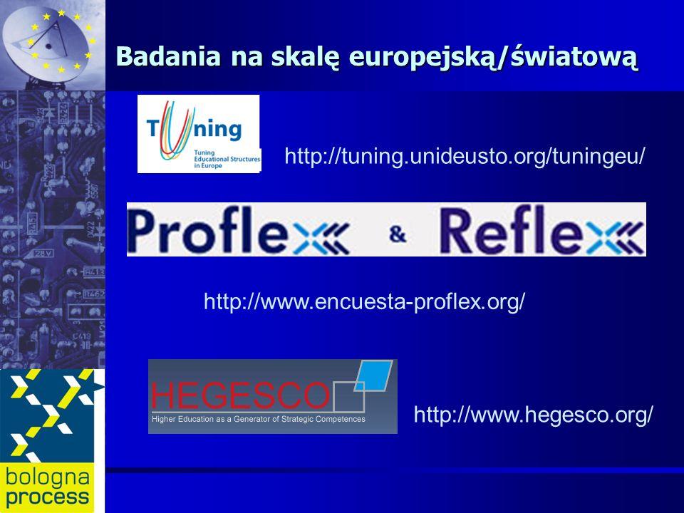Badania na skalę europejską/światową http://tuning.unideusto.org/tuningeu/ http://www.encuesta-proflex.org/ http://www.hegesco.org/