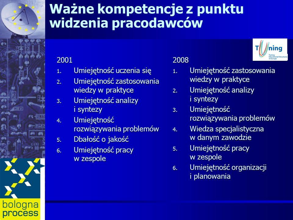 Ważne kompetencje z punktu widzenia pracodawców 2001 1. Umiejętność uczenia się 2. Umiejętność zastosowania wiedzy w praktyce 3. Umiejętność analizy i