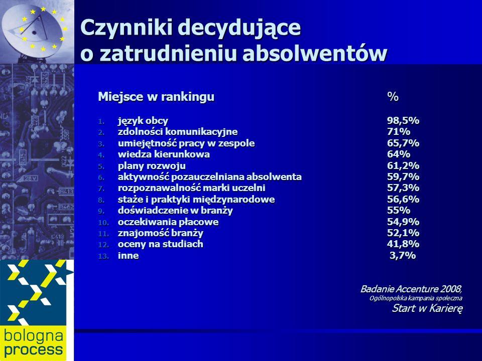 Miejsce w rankingu % 1. język obcy 98,5% 2. zdolności komunikacyjne71% 3. umiejętność pracy w zespole65,7% 4. wiedza kierunkowa 64% 5. plany rozwoju 6