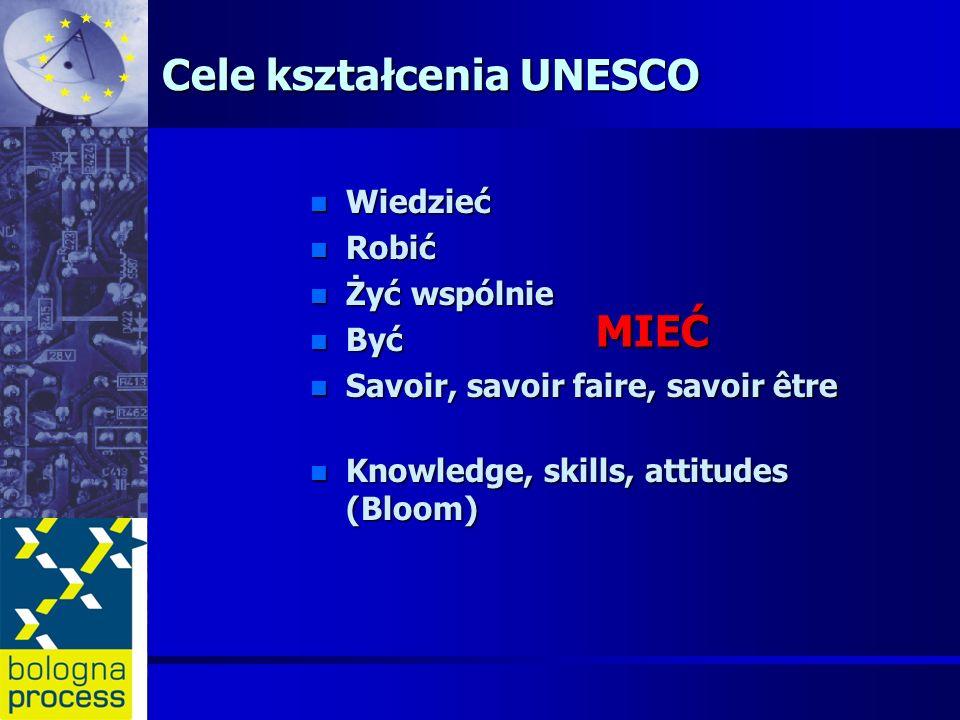 Cele kształcenia UNESCO n Wiedzieć n Robić n Żyć wspólnie n Być n Savoir, savoir faire, savoir être n Knowledge, skills, attitudes (Bloom) MIEĆ