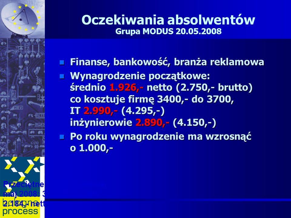 Oczekiwania absolwentów Grupa MODUS 20.05.2008 n Finanse, bankowość, branża reklamowa n Wynagrodzenie początkowe: średnio 1.926,- netto (2.750,- brutt