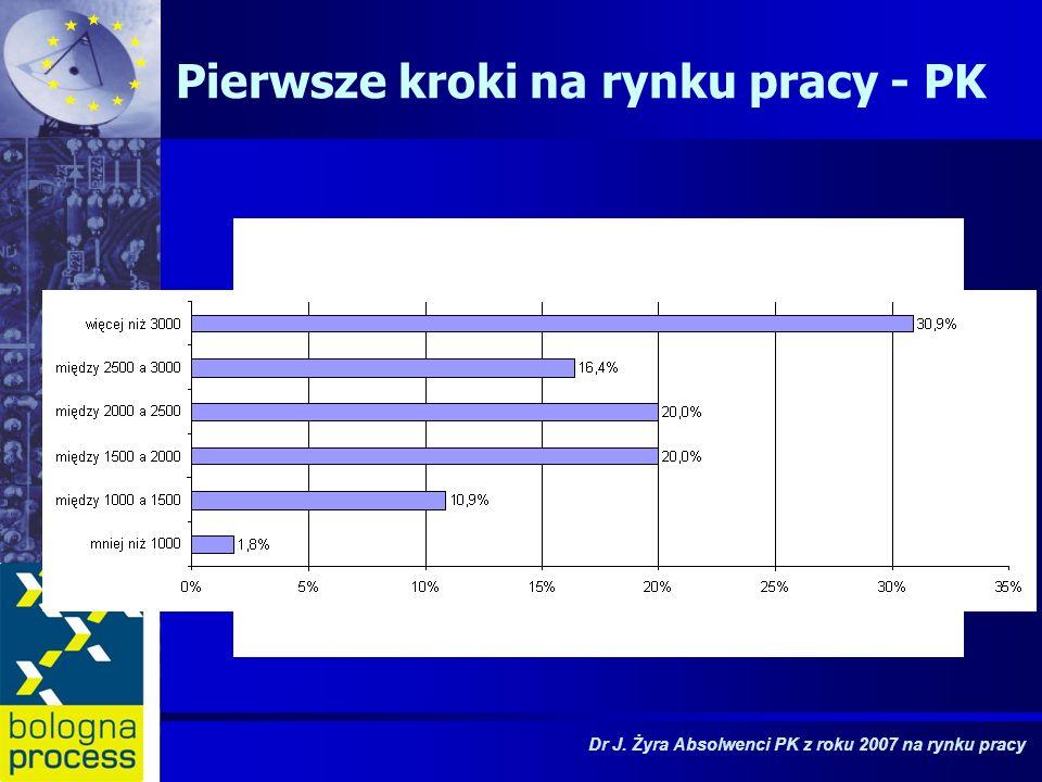 Pierwsze kroki na rynku pracy - PK Dr J. Żyra Absolwenci PK z roku 2007 na rynku pracy