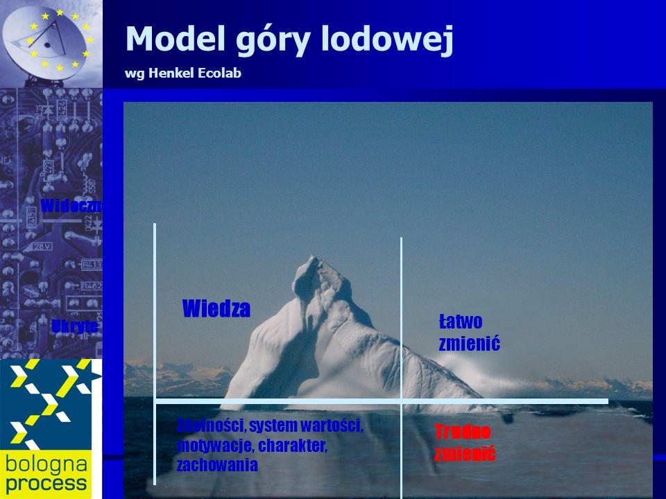 Wiedza Zdolności, system wartości, motywacje, charakter, zachowania Widoczne Ukryte Łatwo zmienić Trudno zmienić Model góry lodowej wg Henkel Ecolab