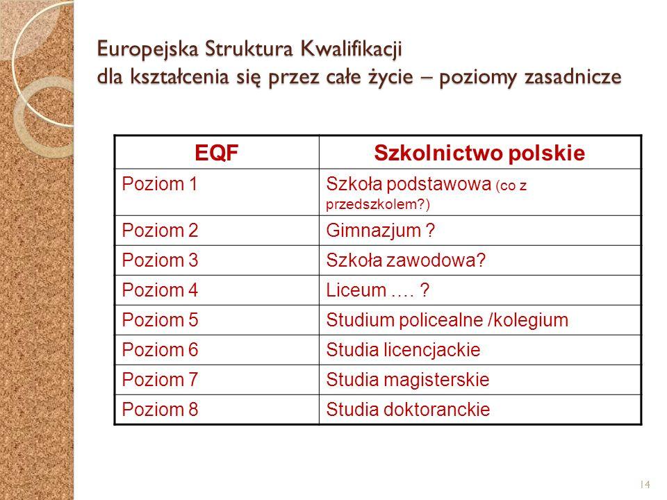 14 Europejska Struktura Kwalifikacji dla kształcenia się przez całe życie – poziomy zasadnicze EQFSzkolnictwo polskie Poziom 1Szkoła podstawowa (co z przedszkolem?) Poziom 2Gimnazjum .
