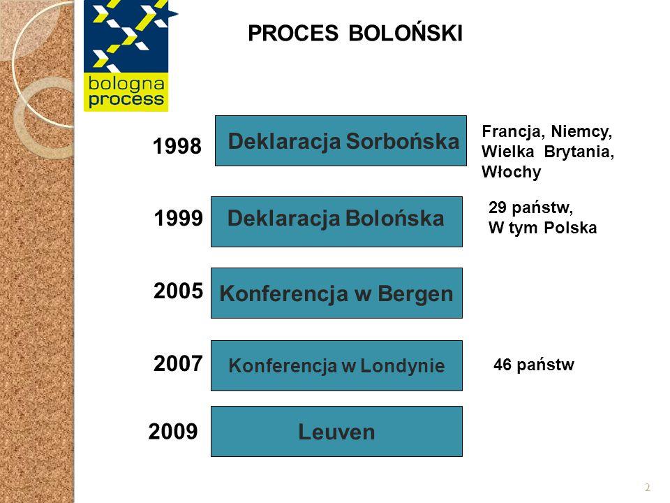 2 Deklaracja Sorbońska 1998 Francja, Niemcy, Wielka Brytania, Włochy PROCES BOLOŃSKI Konferencja w Bergen Konferencja w Londynie 1999 2005 2007 29 państw, W tym Polska Deklaracja Bolońska Leuven 46 państw 2009
