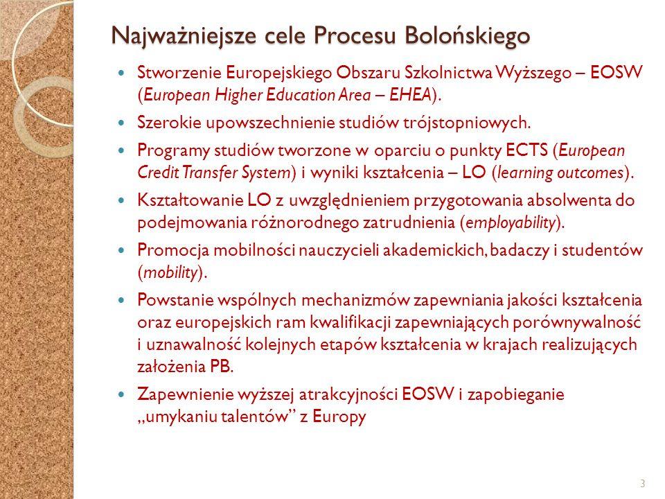 Najważniejsze cele Procesu Bolońskiego Stworzenie Europejskiego Obszaru Szkolnictwa Wyższego – EOSW (European Higher Education Area – EHEA). Szerokie