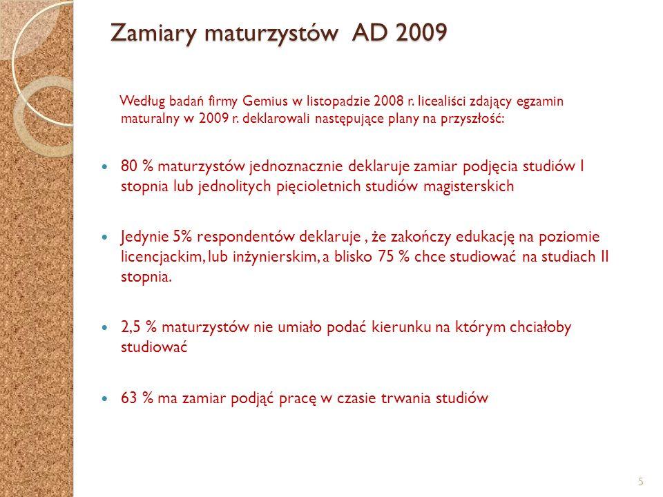 Zamiary maturzystów AD 2009 Według badań firmy Gemius w listopadzie 2008 r. licealiści zdający egzamin maturalny w 2009 r. deklarowali następujące pla