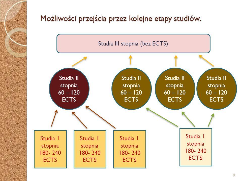 Możliwości przejścia przez kolejne etapy studiów. Studia 1 stopnia 180- 240 ECTS Studia III stopnia (bez ECTS) Studia II stopnia 60 – 120 ECTS Studia