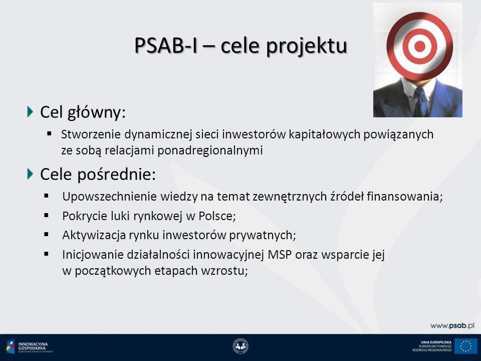 PSAB-I – cele projektu Cel główny: Stworzenie dynamicznej sieci inwestorów kapitałowych powiązanych ze sobą relacjami ponadregionalnymi Cele pośrednie: Upowszechnienie wiedzy na temat zewnętrznych źródeł finansowania; Pokrycie luki rynkowej w Polsce; Aktywizacja rynku inwestorów prywatnych; Inicjowanie działalności innowacyjnej MSP oraz wsparcie jej w początkowych etapach wzrostu;