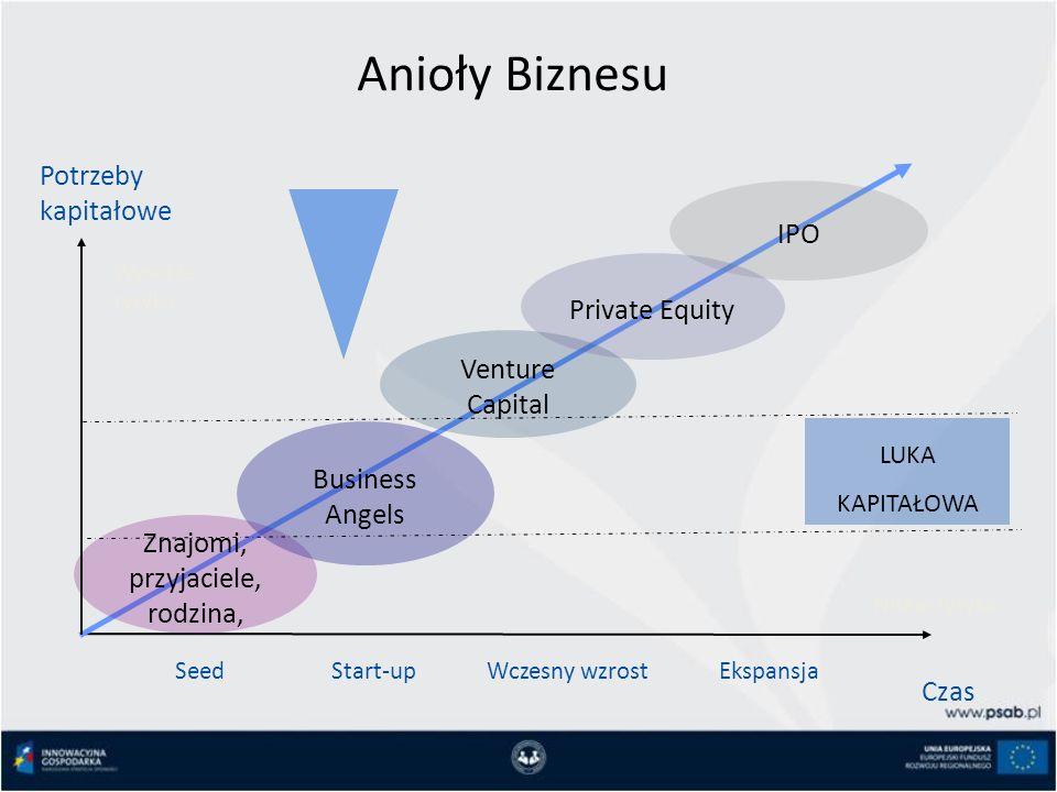 Niskie ryzyko Potrzeby kapitałowe Czas Start-upWczesny wzrostEkspansja Wysokie ryzyko Znajomi, przyjaciele, rodzina, Business Angels Venture Capital IPO Seed LUKA KAPITAŁOWA Private Equity Anioły Biznesu