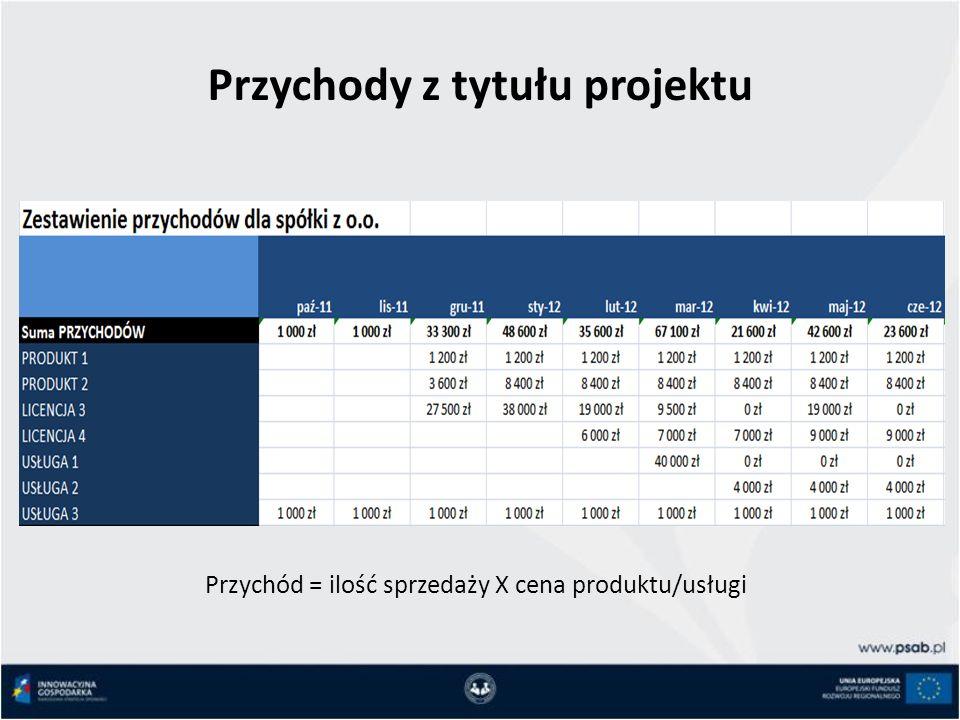 Przychody z tytułu projektu Przychód = ilość sprzedaży X cena produktu/usługi
