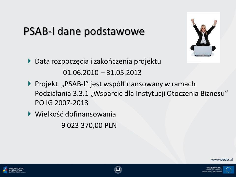 PSAB-I dane podstawowe Data rozpoczęcia i zakończenia projektu 01.06.2010 – 31.05.2013 Projekt PSAB-I jest współfinansowany w ramach Podziałania 3.3.1 Wsparcie dla Instytucji Otoczenia Biznesu PO IG 2007-2013 Wielkość dofinansowania 9 023 370,00 PLN