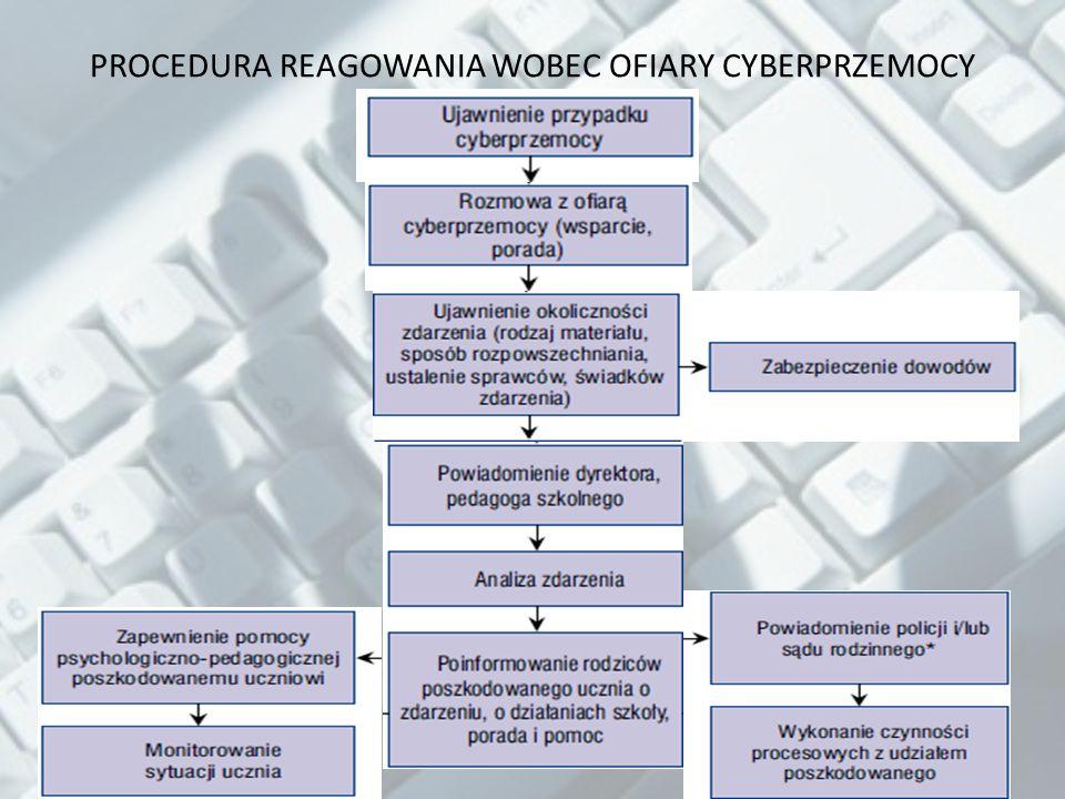 PROCEDURA REAGOWANIA WOBEC OFIARY CYBERPRZEMOCY