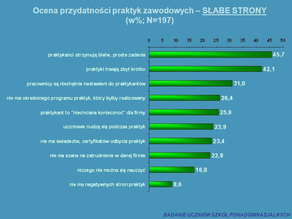 Ocena przydatności praktyk zawodowych – SŁABE STRONY (w%; N=197) BADANIE UCZNIÓW SZKÓŁ PONADGIMNAZJALNYCH