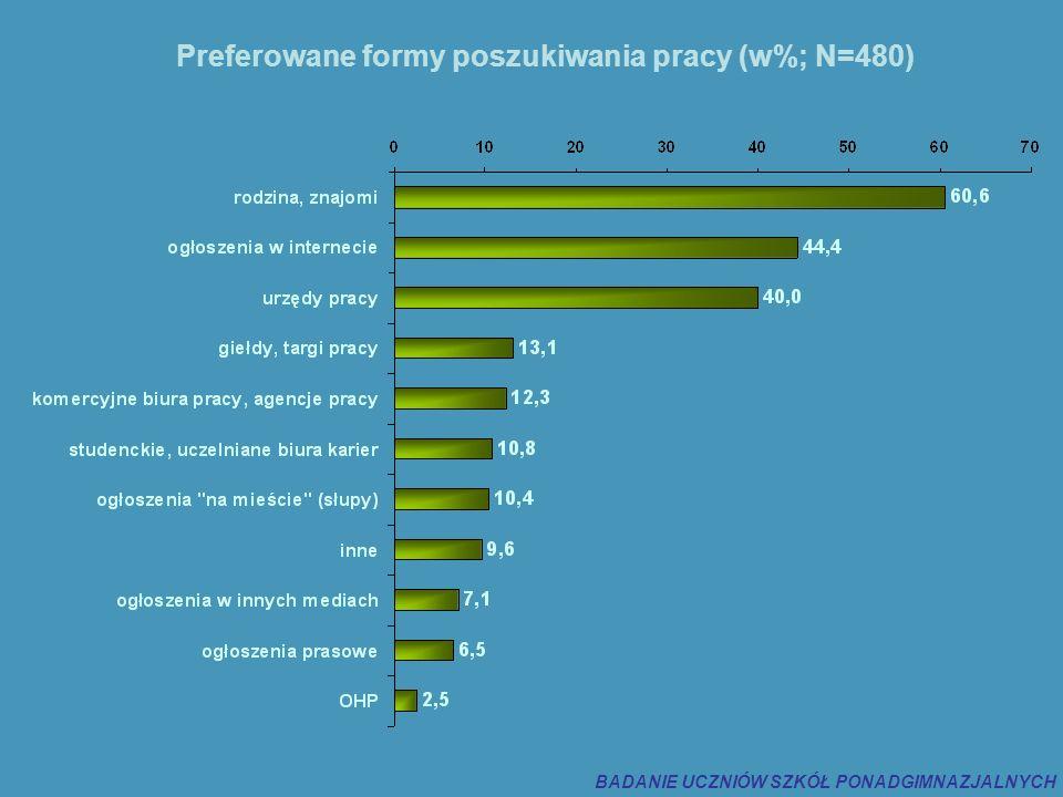 Preferowane formy poszukiwania pracy (w%; N=480) BADANIE UCZNIÓW SZKÓŁ PONADGIMNAZJALNYCH