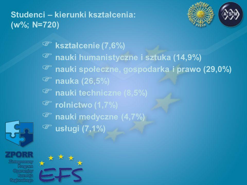kształcenie (7,6%) nauki humanistyczne i sztuka (14,9%) nauki społeczne, gospodarka i prawo (29,0%) nauka (26,5%) nauki techniczne (8,5%) rolnictwo (1,7%) nauki medyczne (4,7%) usługi (7,1%) Studenci – kierunki kształcenia: (w%; N=720)